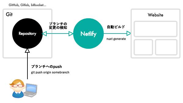 Nuxt + Netlify